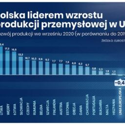 Poland growth 2020 2015 evolution industrial