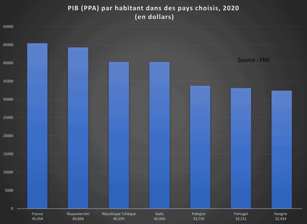 Figure 2: GDP per capita PPP in selected countries, 2020 (countries and figures selected by Blue Europe from the IMF)