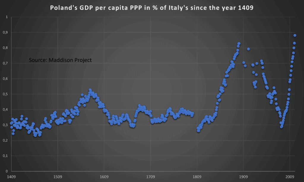 "Figure 3: Poland's GDP per capita PPP in % of Italy's since the year 1409, selected by Blue Europe from raw data of the study ""Maddison Project 2020"""